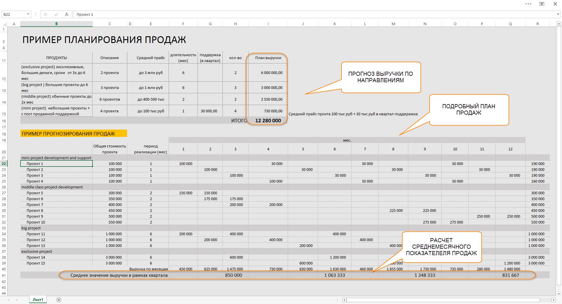 Методика UNIDO: некоторые вопросы подготовки бизнес-плана